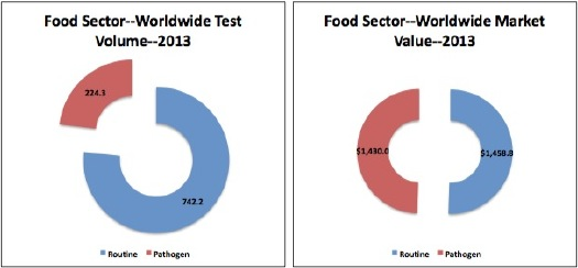 global food industry, food microbiology testing, food safety testing
