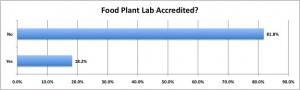 food industry, food safety testing lab, accreditation