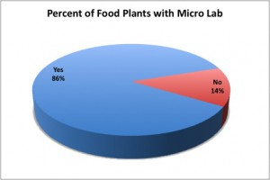 food industry, food safety testing, micro lab