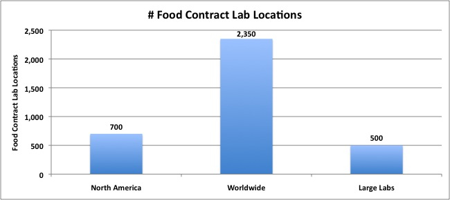 food contract lab, food safety testing