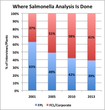 Salmonella, food safety testing, food contract lab