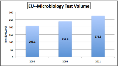 EU Food Safety Test Volume 2005 - 2011