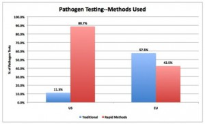 Pathogen food safety testing methods in the US and EU