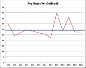 Analysis of CDC Average Illnesses per Bacterial Outbreak