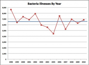 Analysis of CDC Foodborne Bacterial Illness by Year