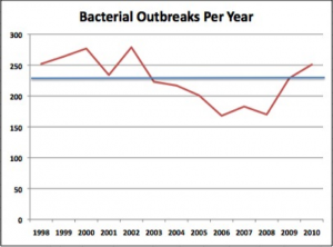 Analysis of CDC Foodborne Bacterial Outbreaks by Year