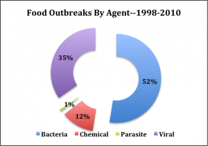 SCI Analysis of CDC Food Outbreaks by Agent