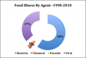 Analysis of CDC Report on Foodborne Illnesses by Agent - 1998-2010