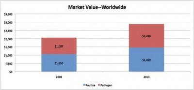 Global Food Microbiology Testing Market Value