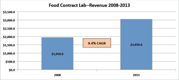 contract testing lab, food safety testing, Food Contract Lab Report