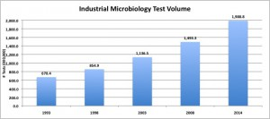 industrial microbiology, test volume, IMMR-4, rapid micro methods