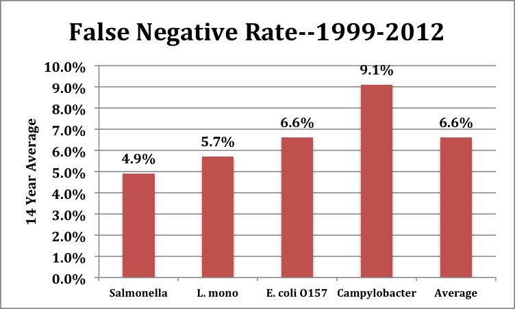 API False Negative AP Tests 1999 2012
