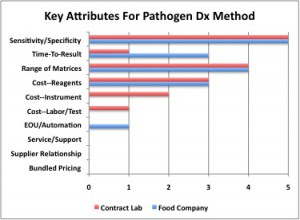 pathogen test, diagnostic method