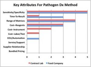 pathogen test, diagnostic method